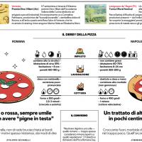 Il derby della pizza – RFood
